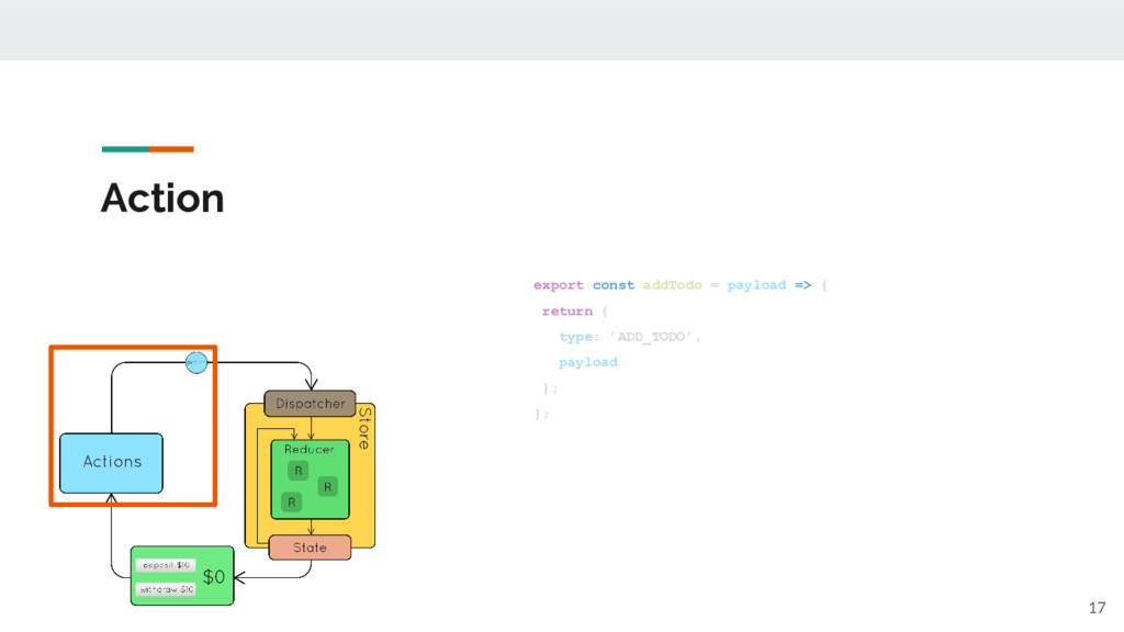Action export const addTodo = payload => { retu...