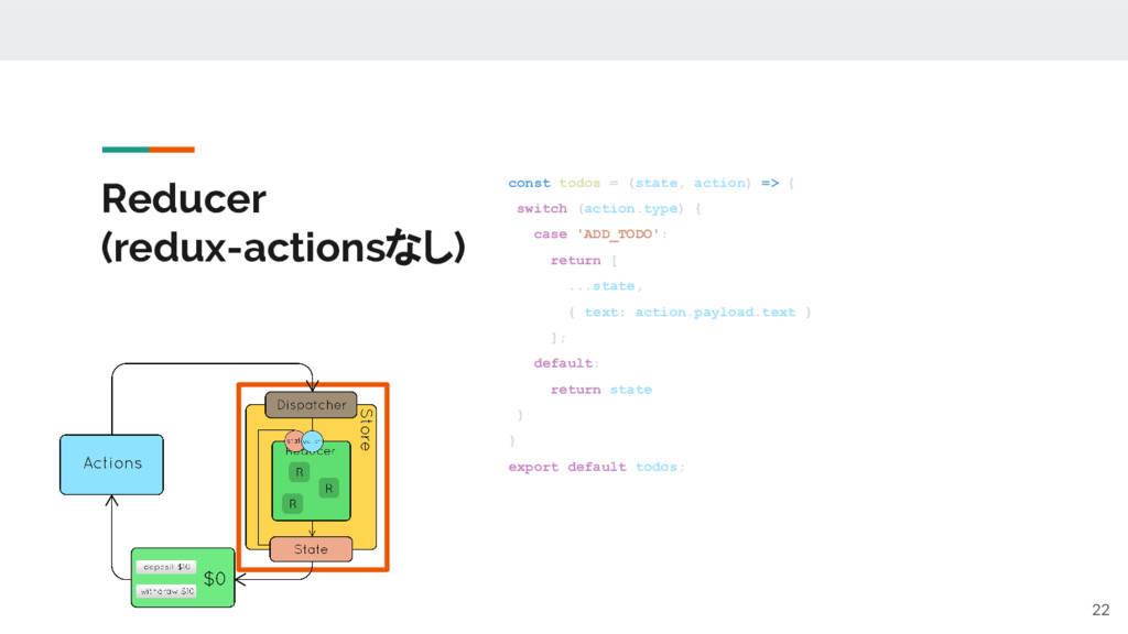 Reducer (redux-actionsなし) 22 const todos = (sta...