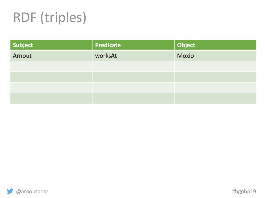 @arnoutboks #bgphp19 RDF (triples) Subject Pred...