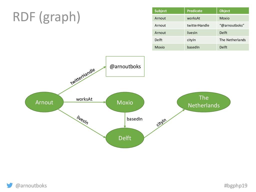 @arnoutboks #bgphp19 RDF (graph) Arnout Moxio D...