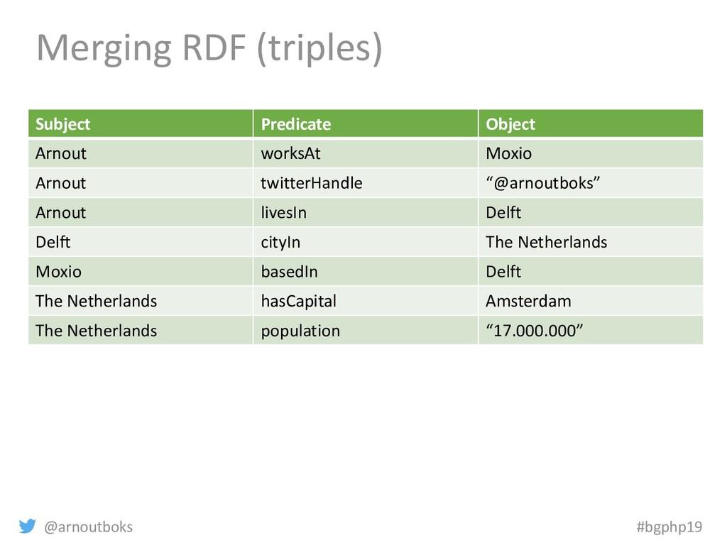 @arnoutboks #bgphp19 Merging RDF (triples) Subj...