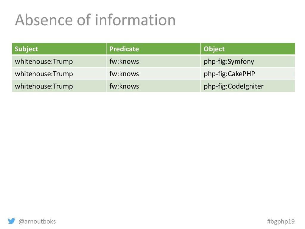 @arnoutboks #bgphp19 Absence of information Sub...