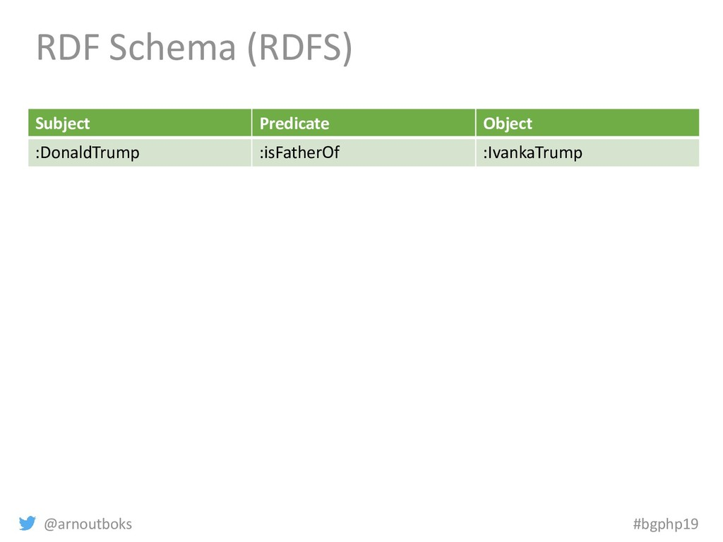 @arnoutboks #bgphp19 RDF Schema (RDFS) Subject ...