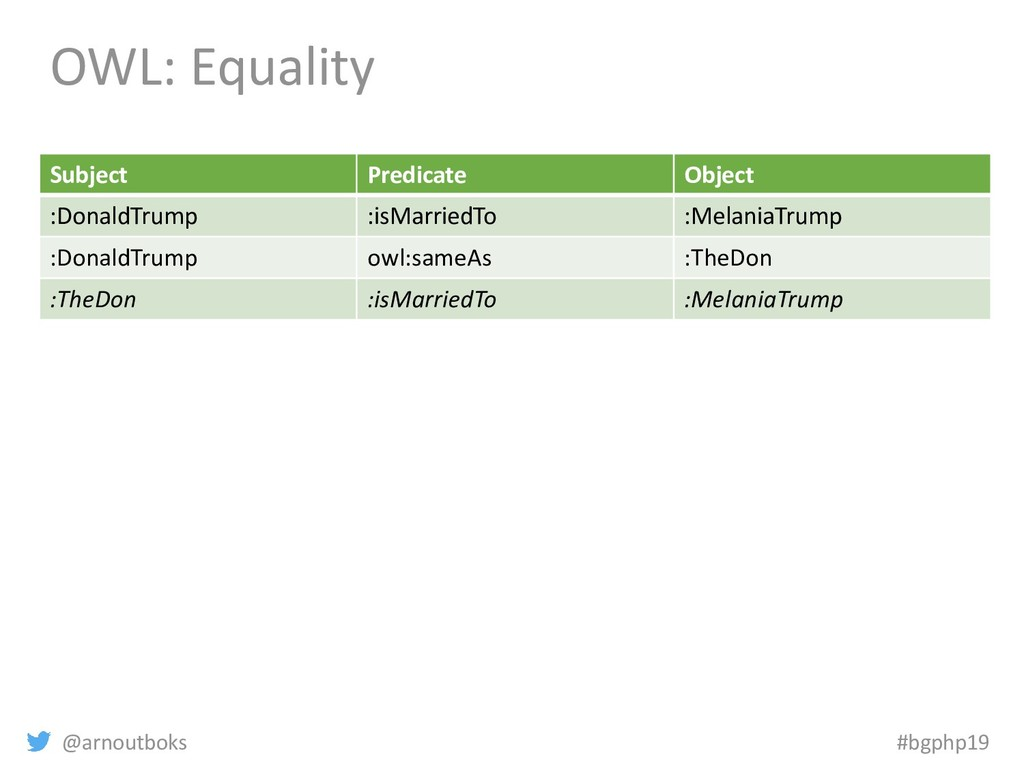 @arnoutboks #bgphp19 OWL: Equality Subject Pred...