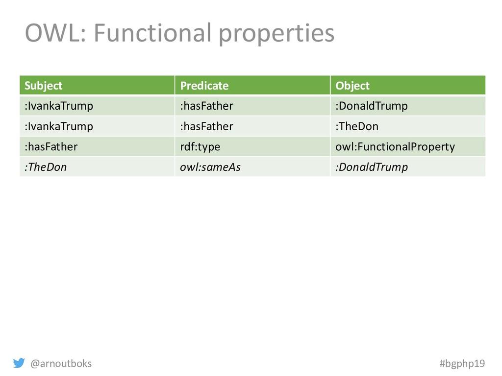 @arnoutboks #bgphp19 OWL: Functional properties...