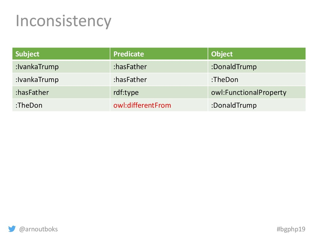 @arnoutboks #bgphp19 Inconsistency Subject Pred...