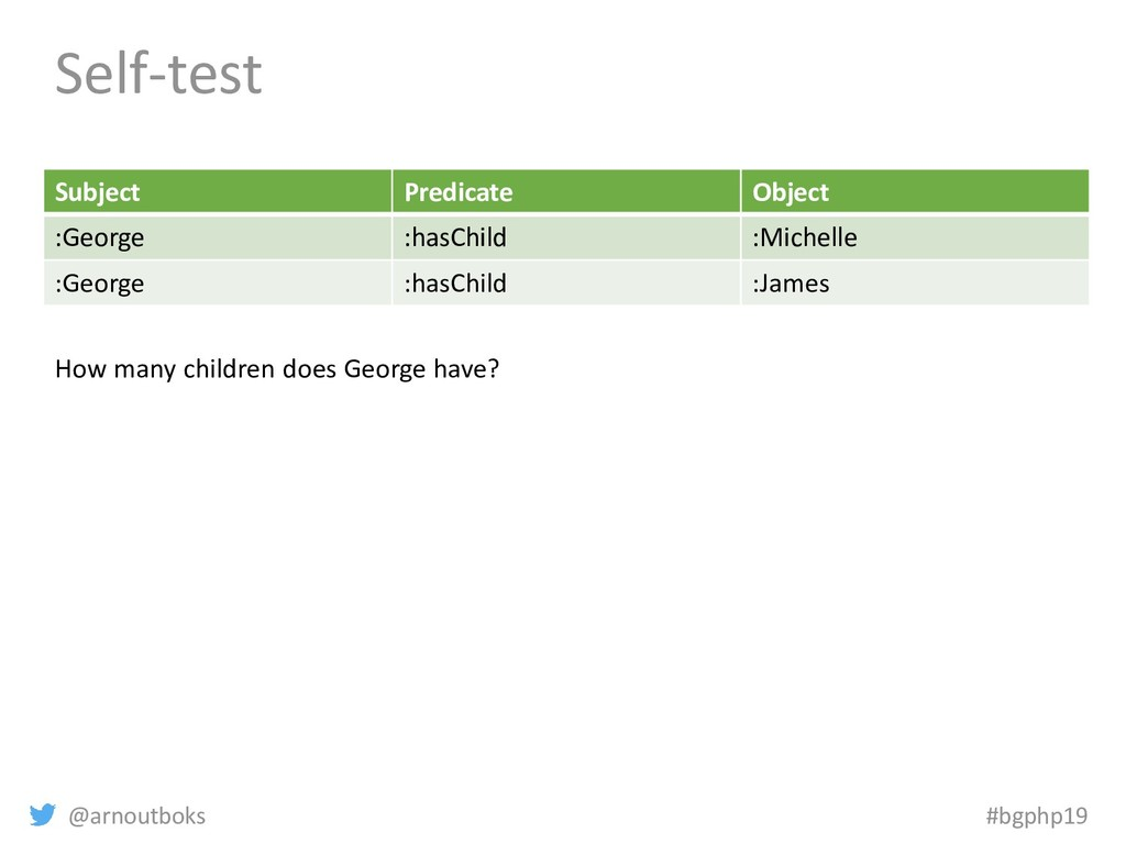 @arnoutboks #bgphp19 Self-test Subject Predicat...