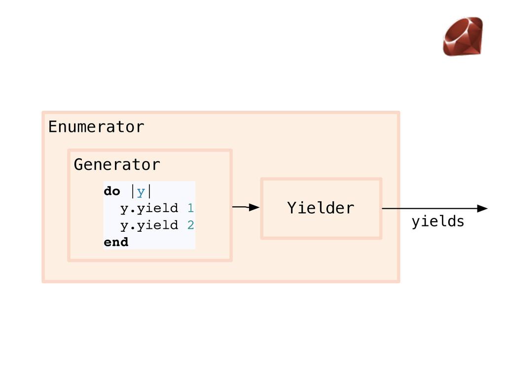 Enumerator Yielder yields Generator do |y| y.yi...