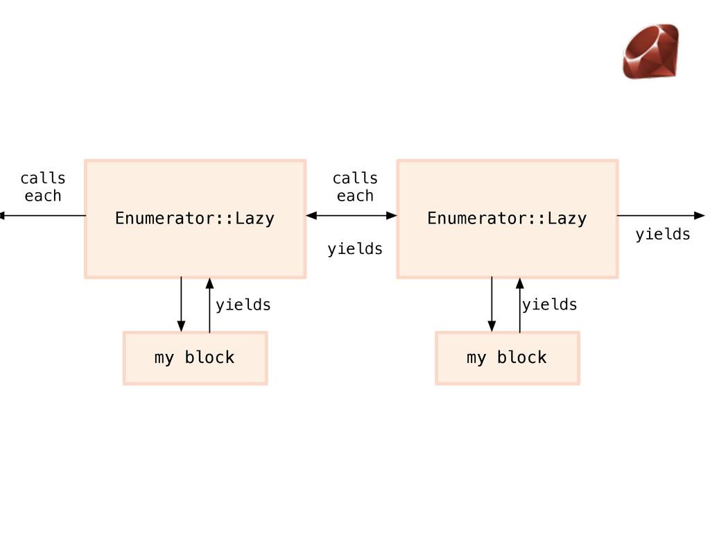 Enumerator::Lazy calls each yields Enumerator::...