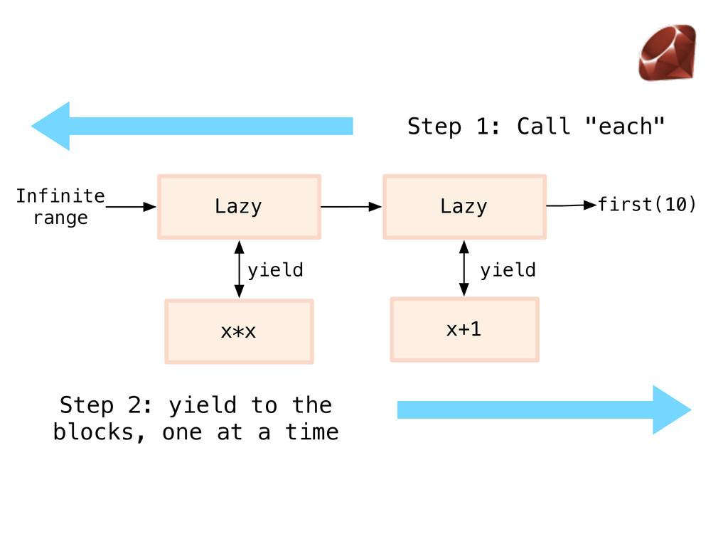 "Step 1: Call ""each"" Lazy Lazy x*x x+1 yield yie..."