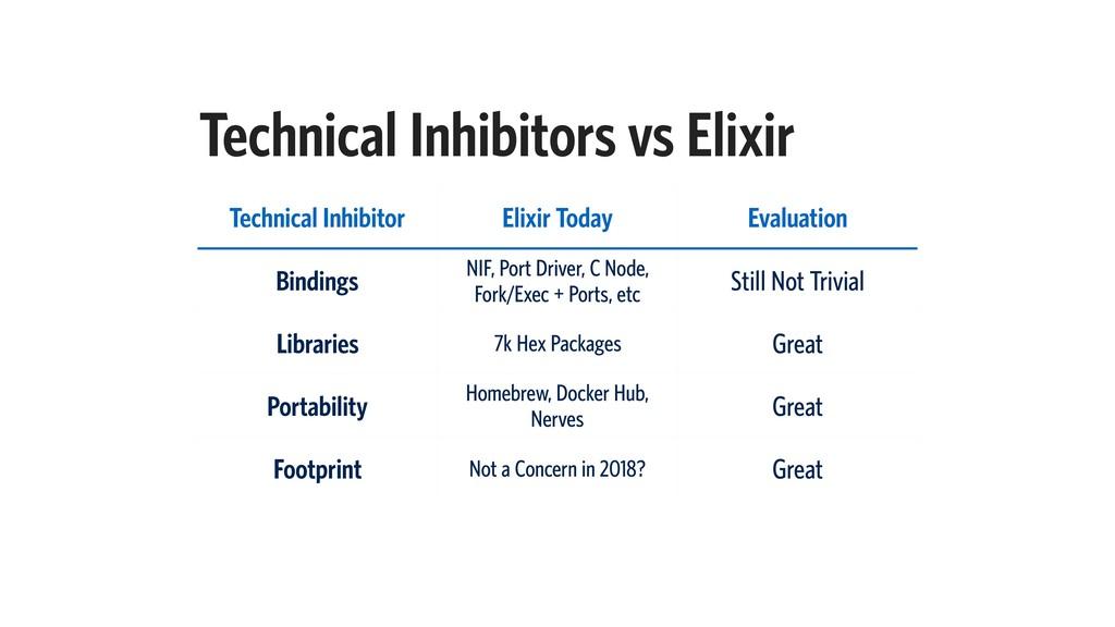 Technical Inhibitors vs Elixir Technical Inhibi...