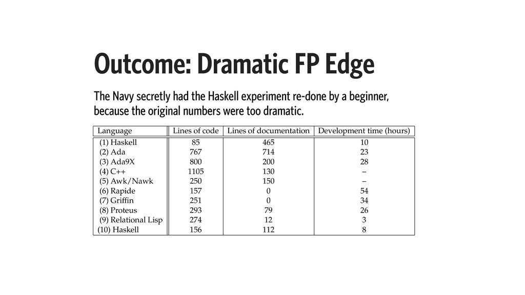 Outcome: Dramatic FP Edge The Navy secretly had...