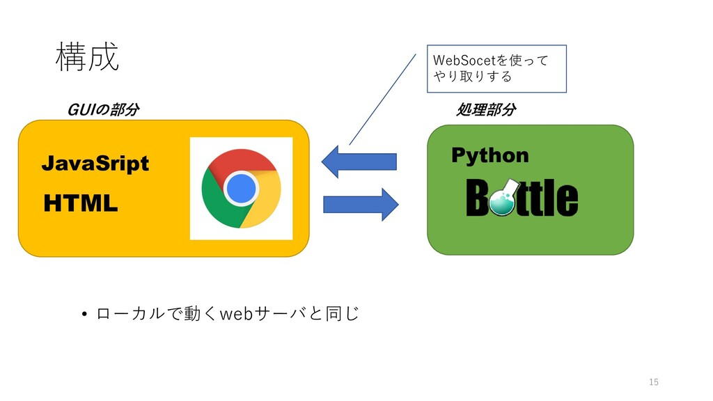 構成 • ローカルで動くwebサーバと同じ Eelで作ってみる WHOISアプリと スライド ...