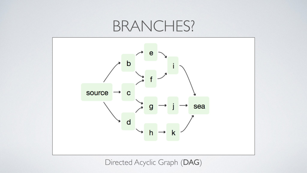 BRANCHES? Directed Acyclic Graph (DAG)