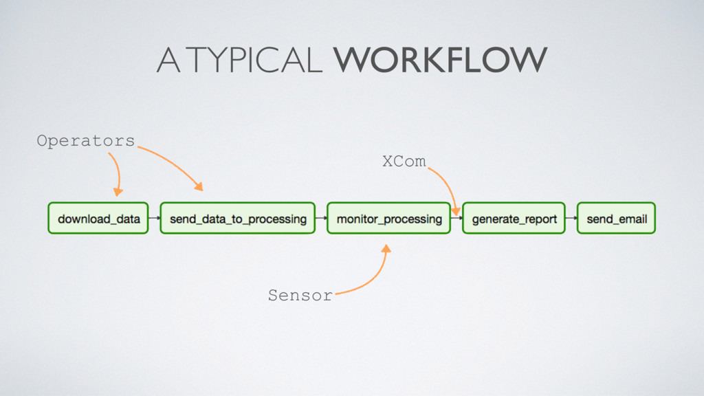 A TYPICAL WORKFLOW Operators Sensor XCom
