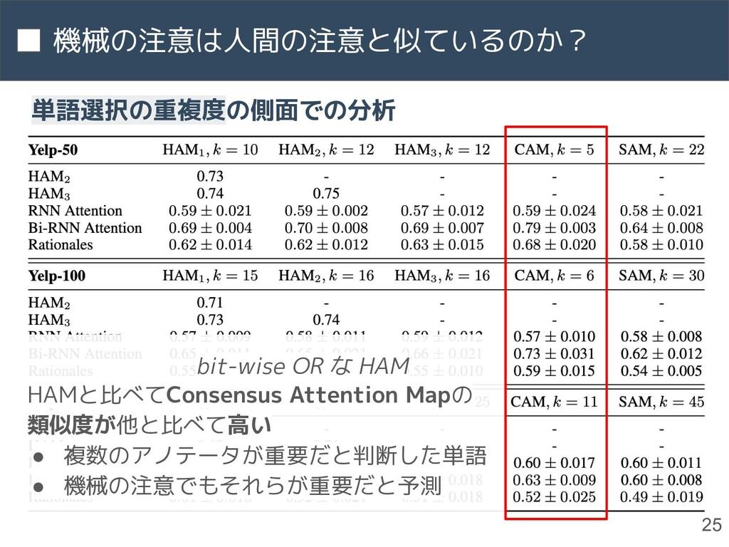 機械の注意は人間の注意と似ているのか? 25 単語選択の重複度の側面での分析 HAMと比べてC...