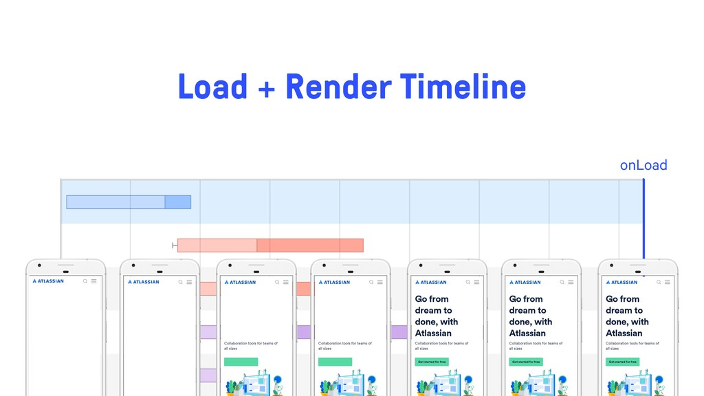 onLoad Load + Render Timeline