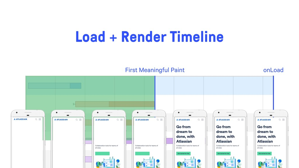 onLoad First Meaningful Paint Load + Render Tim...