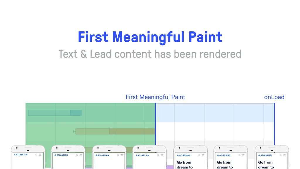 onLoad First Meaningful Paint First Meaningful ...