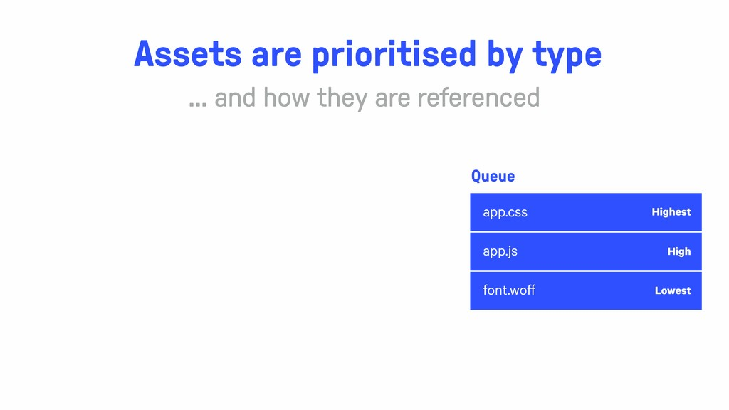 app.css app.js font.woff Assets are prioritised...