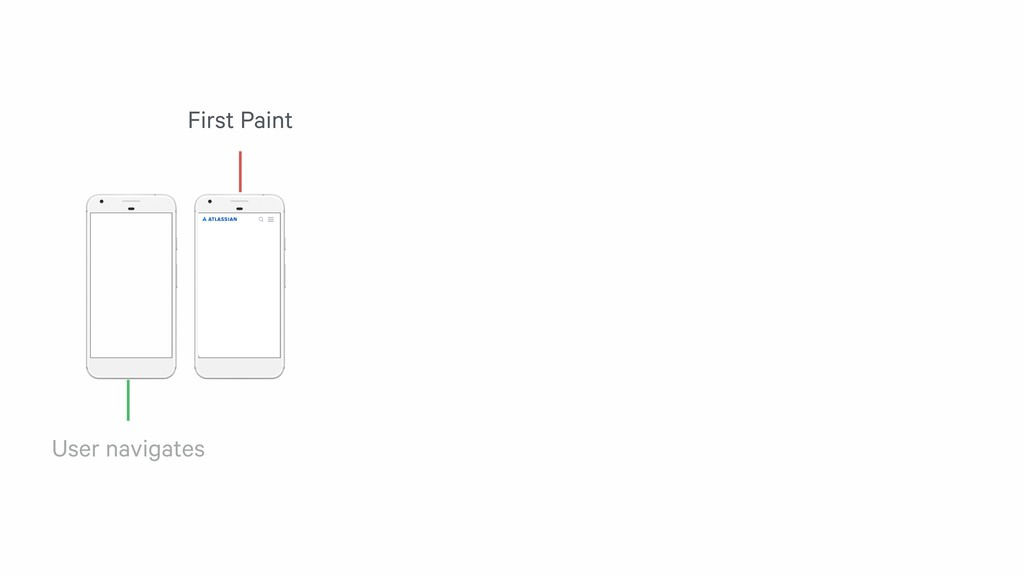 User navigates First Paint