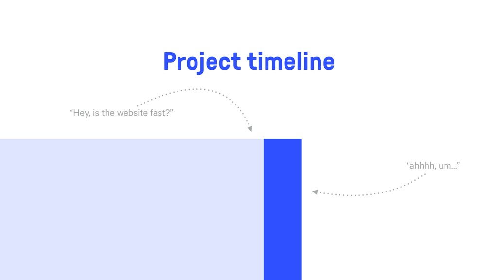 "Project timeline ""Hey, is the website fast?"" ""a..."