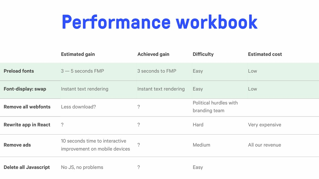 Performance workbook Estimated gain Achieved ga...