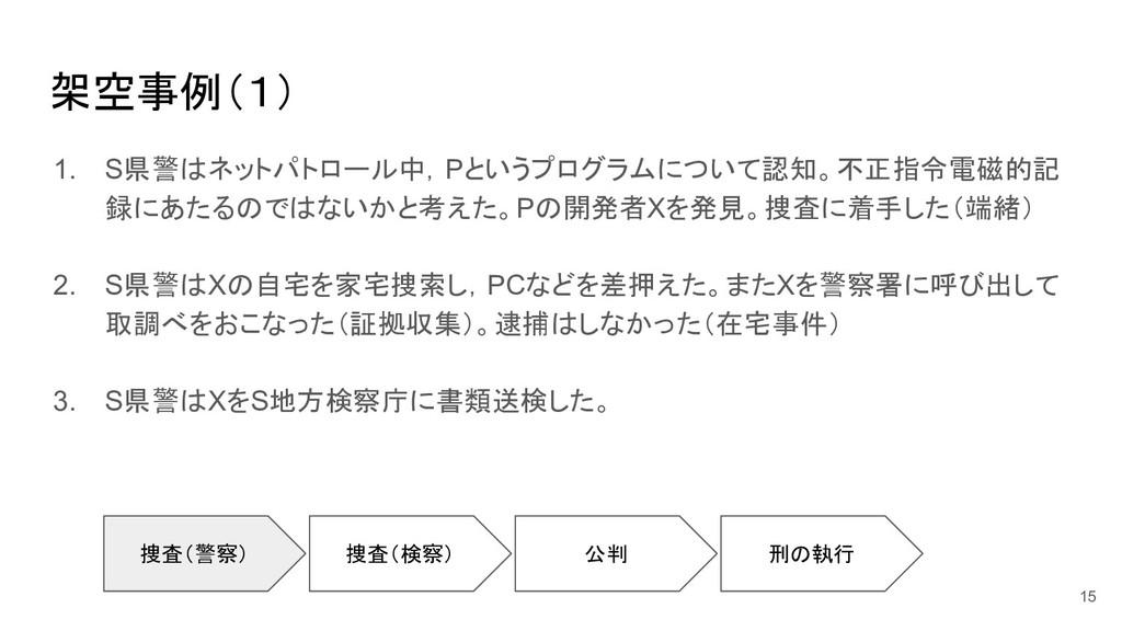 架空事例(1) 1. S県警はネットパトロール中,Pというプログラムについて認知。不正指令電磁...