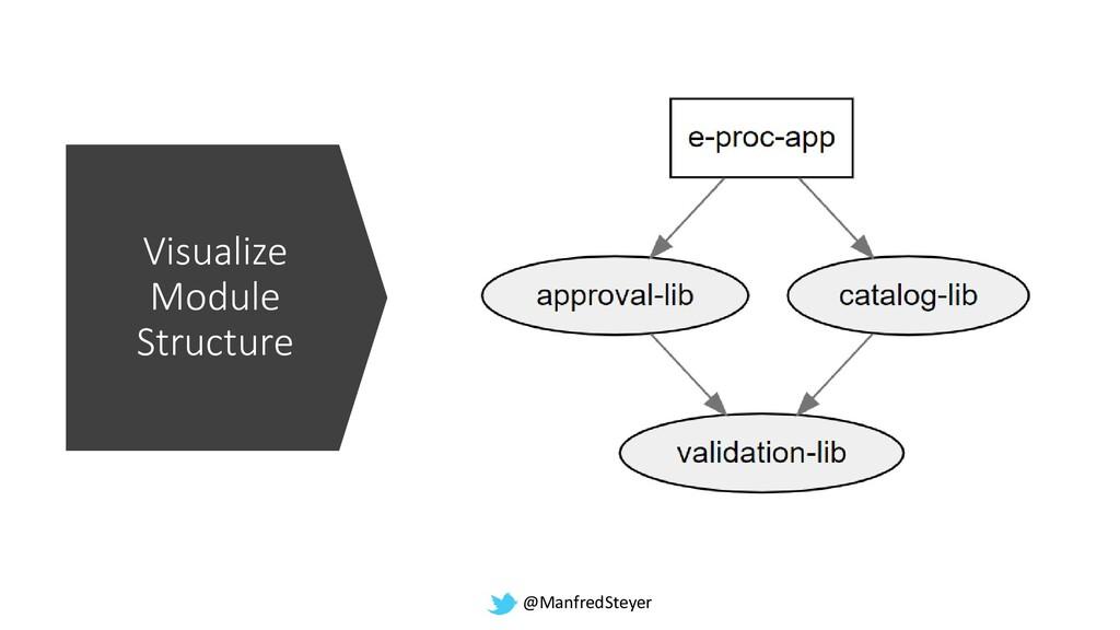 @ManfredSteyer Visualize Module Structure