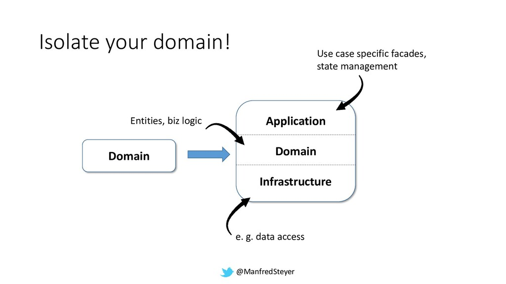 @ManfredSteyer Application Domain Infrastructur...