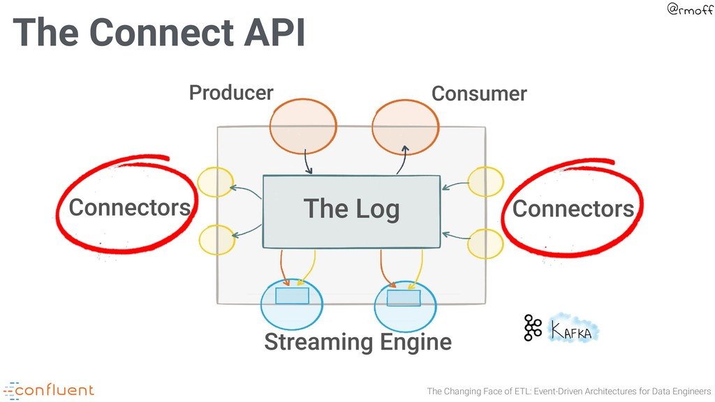 The Changing Face of ETL: Event-Driven Architec...