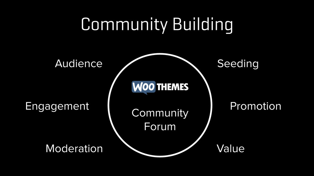 Community Building Audience Seeding Engagement ...