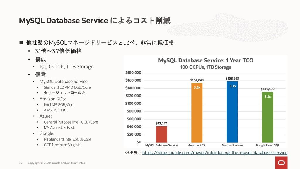 ◼ 他社製のMySQLマネージドサービスと比べ、非常に低価格 • 3.1倍~3.7倍低価格 •...