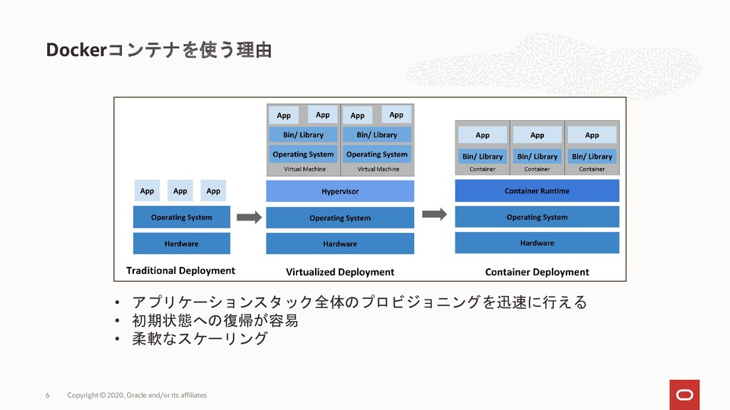Dockerコンテナを使う理由 Copyright © 2020, Oracle and/or...