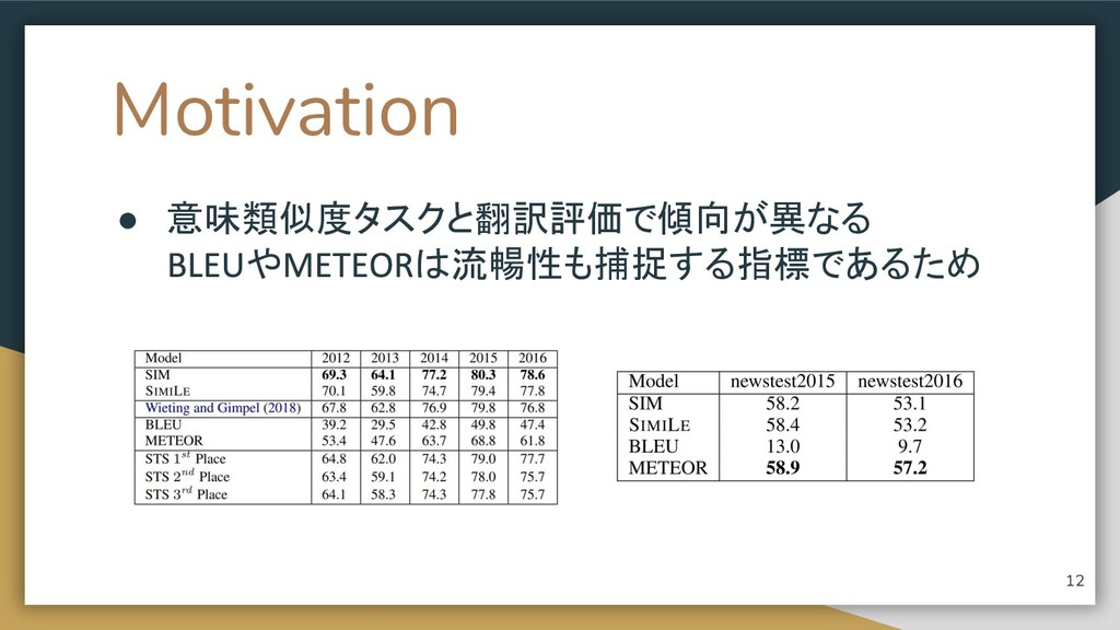 Motivation ● 意味類似度タスクと翻訳評価で傾向が異なる や は流暢性も捕捉する指標...