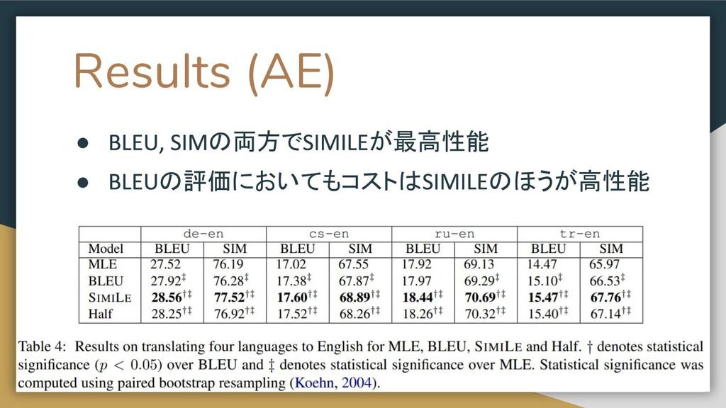 Results (AE) ● の両方で が最高性能 ● の評価においてもコストは のほうが高性...