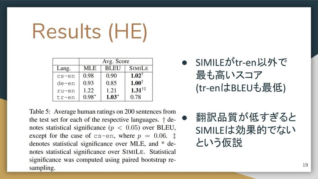 Results (HE) ● が 以外で 最も高いスコア は も最低 ● 翻訳品質が低すぎると...