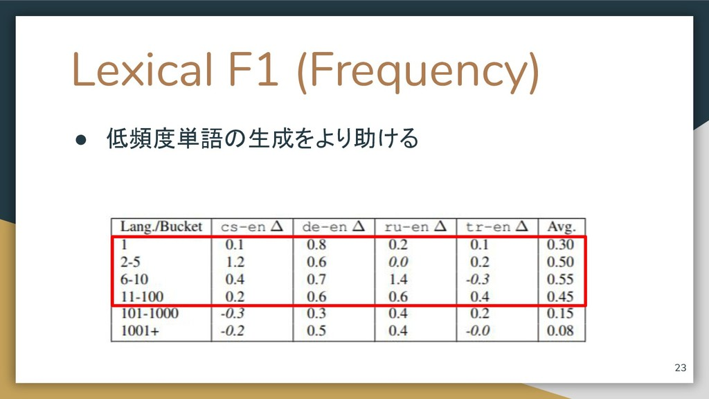 Lexical F1 (Frequency) ● 低頻度単語の生成をより助ける 23