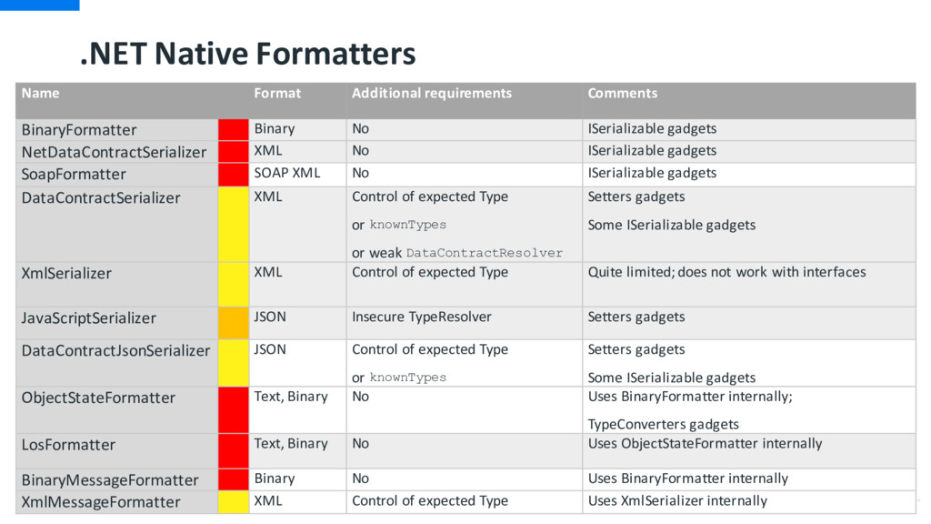 .NET Native Formatters Name Format Additional r...