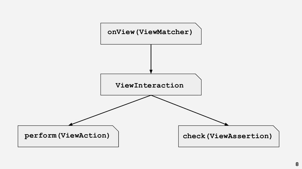onView(ViewMatcher) ViewInteraction check(ViewA...