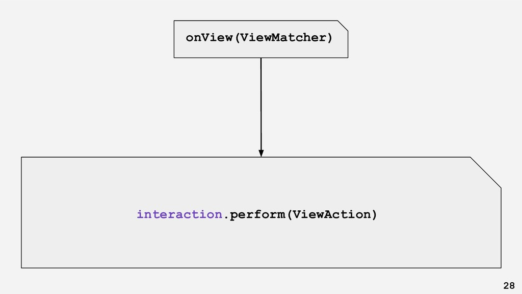 onView(ViewMatcher) 28 interaction.perform(View...