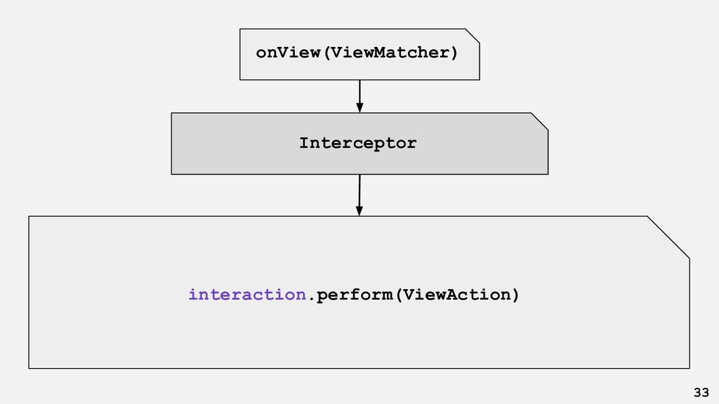 onView(ViewMatcher) interaction.perform(ViewAct...