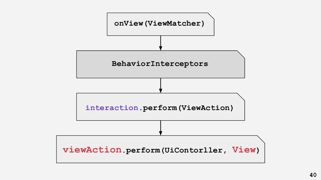40 interaction.perform(ViewAction) onView(ViewM...