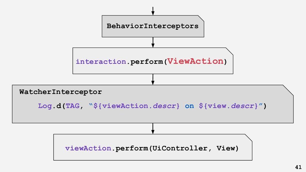 "WatcherInterceptor Log.d(TAG, ""${viewAction.des..."