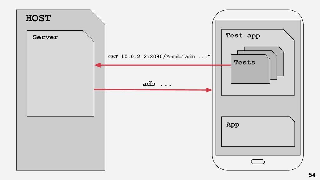 Client app HOST App Server Test app Tests GET 1...