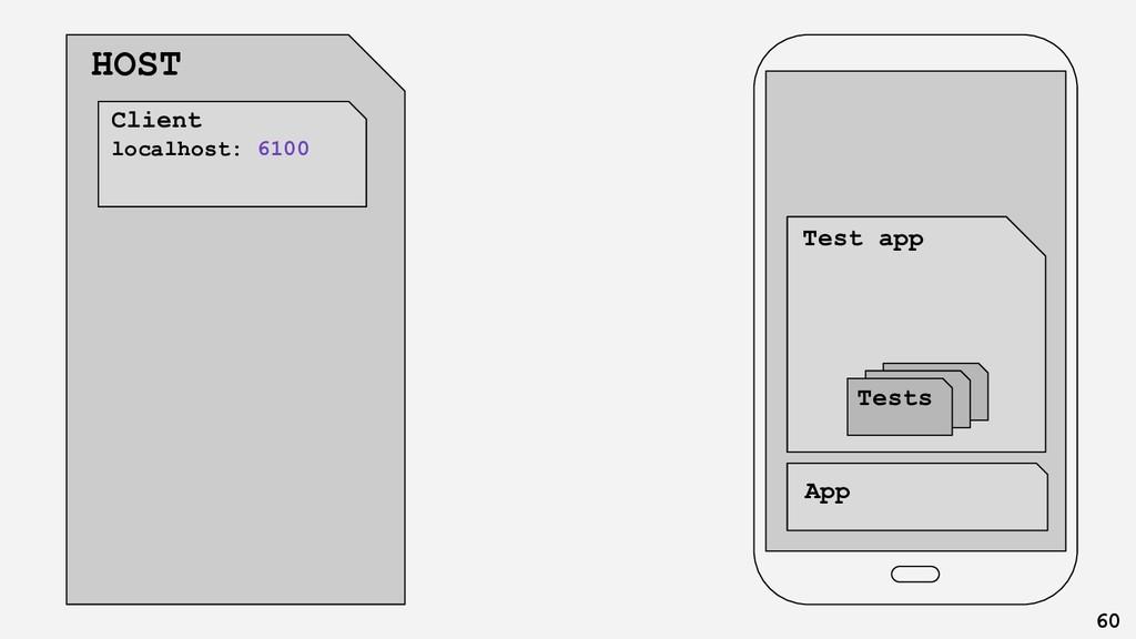 Client app HOST App Test app Tests 60 Client lo...