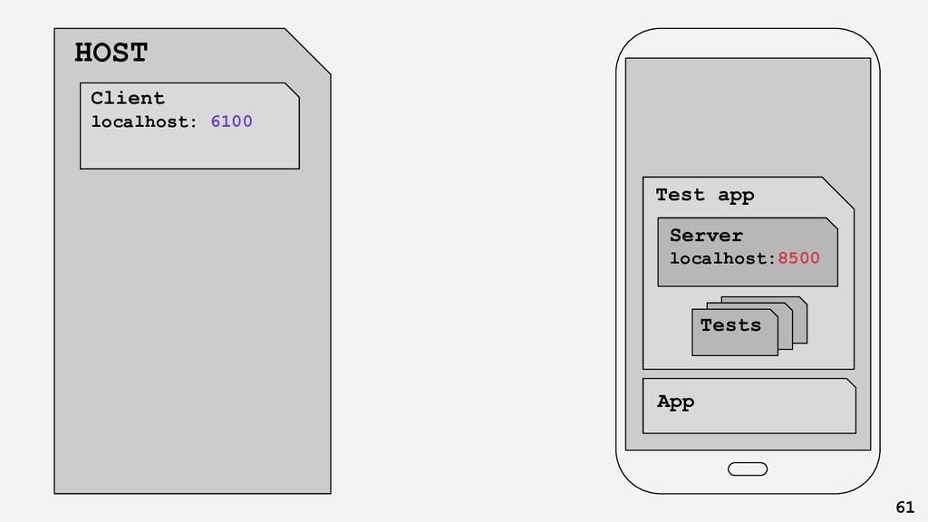 Client app App Test app Server localhost:8500 T...