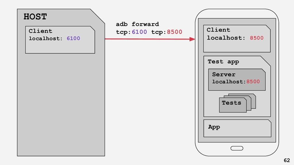 Client app App adb forward tcp:6100 tcp:8500 Cl...