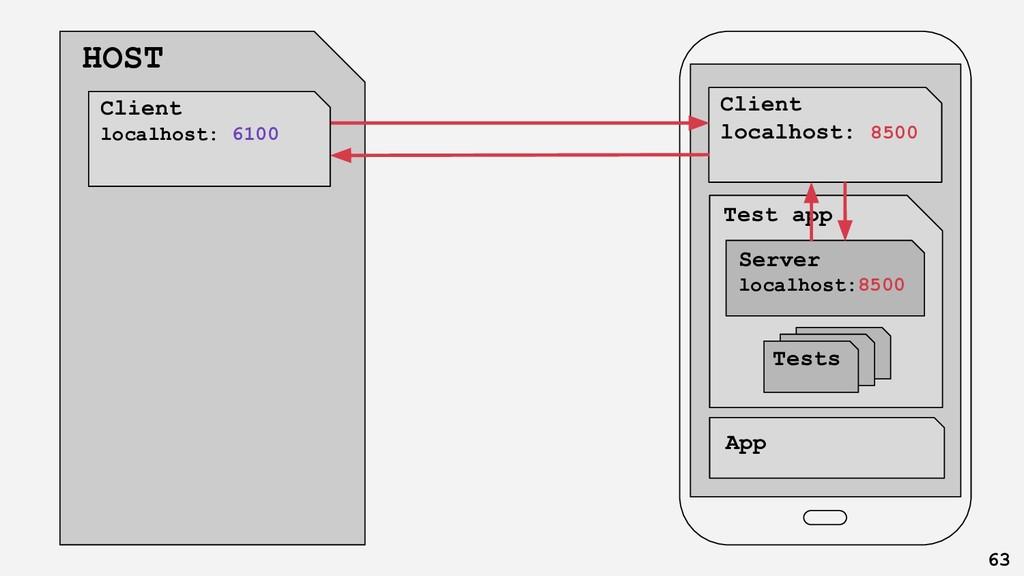 Client app App Test app Tests HOST 63 Client lo...
