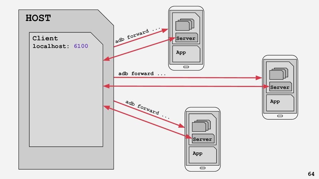 adb forward ... Cli ent app Server App Cli ent ...